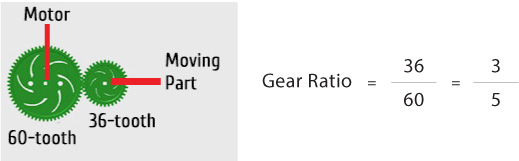 3-to-5 gear ratio